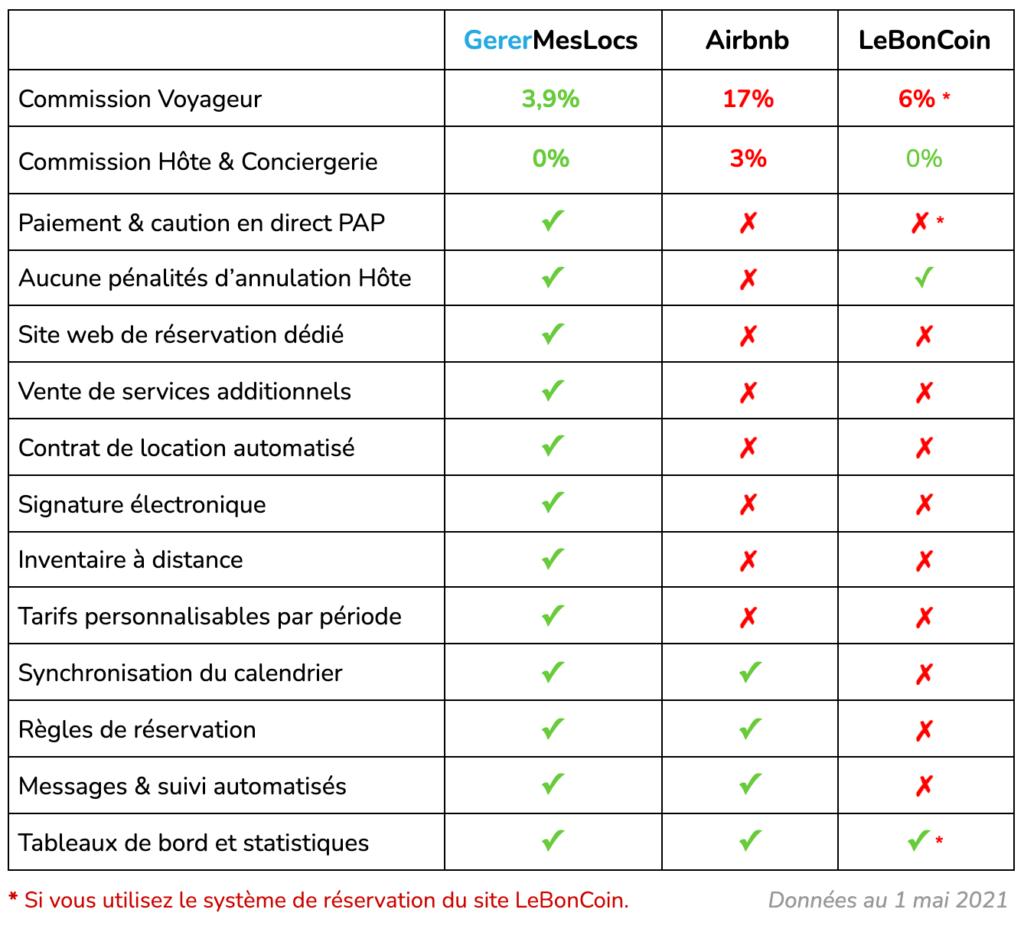 Comparatif-gerermeslocs-airbnb-leboncoin